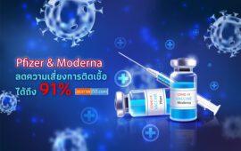 Pfizer & Moderna ลดความเสี่ยงการติดเชื้อได้ถึง 91%